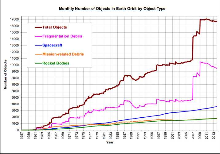 "Monthly Number of Cataloged Objects in Earth Orbit by Object Type: This chart displays a summary of all objects in Earth orbit officially cataloged by the U.S. Space Surveillance Network. ""Fragmentation debris"" includes satellite breakup debris and anomalous event debris, while ""mission-related debris"" includes all objects dispensed, separated, or released as part of the planned mission. Source: ODQN"