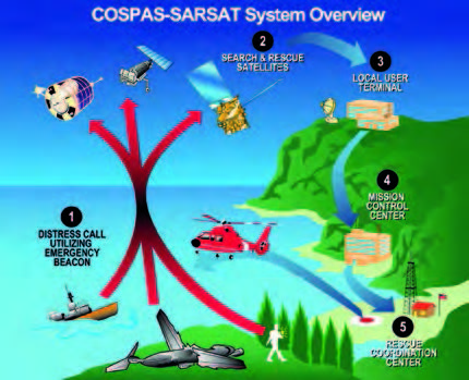 A scheme of the Cospas-Sarsat system. — Credits: NOAA