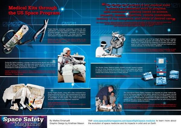 US Space Medicine Kits through History