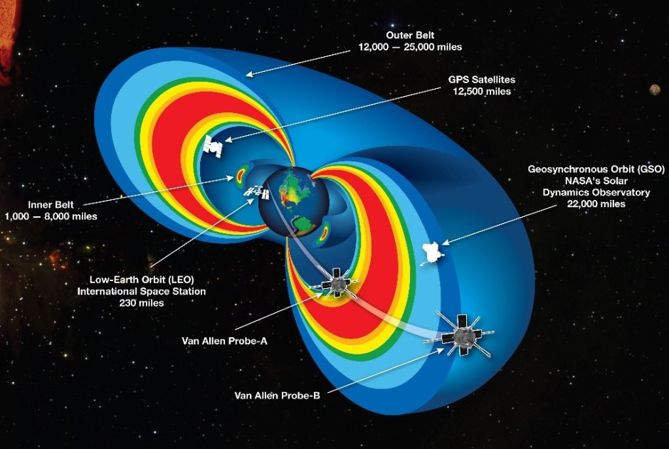 The Van Allen Belts