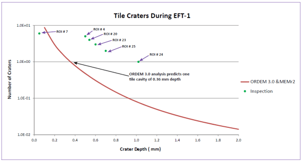 Figure 9. As flown prediction for tile crater depth compared to observations