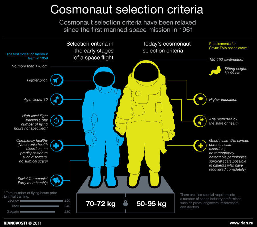 Historical Evolution Of Russian Cosmonauts Selection Criteria