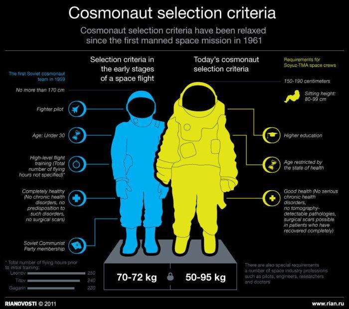 cosmonaut_selection