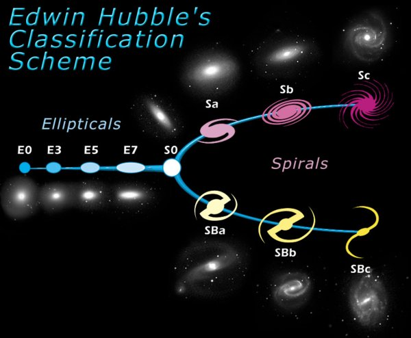The Hubble Tuning Fork Classification of Galaxies ESA