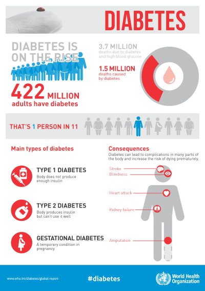 infographic showinr rise of disease on world diabetes day