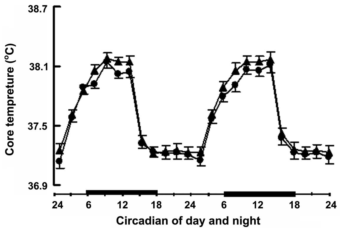 Effect Of Acute Heat Stress On Adrenocorticotropic Hormone