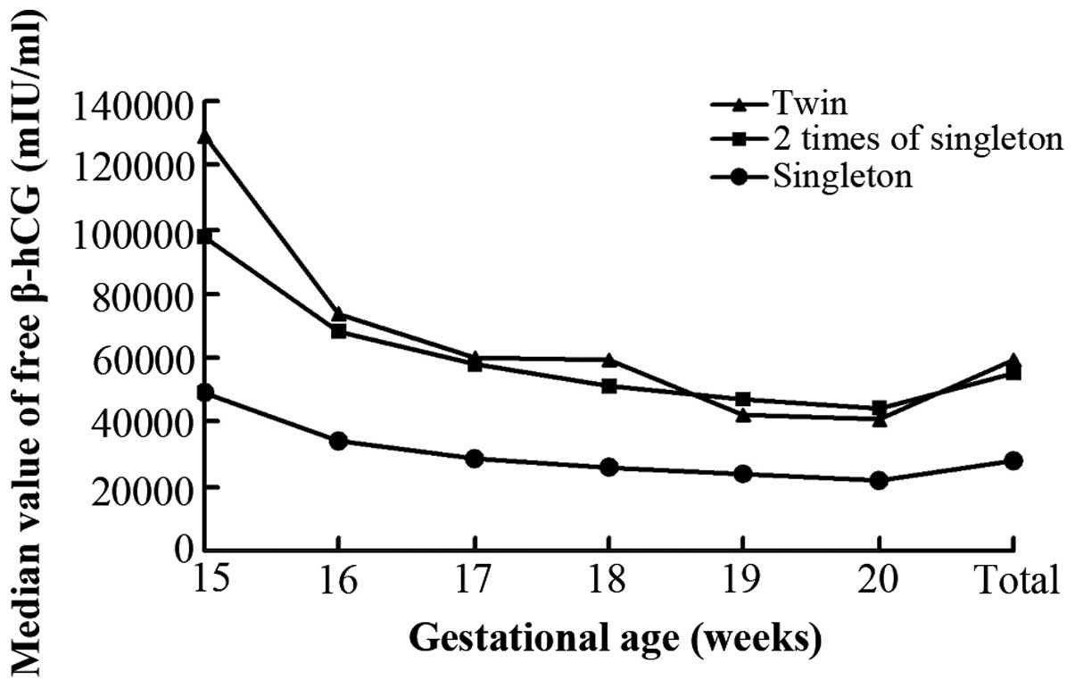 Second Trimester Maternal Serum Triple Screening Marker Levels In Normal Twin And Singleton