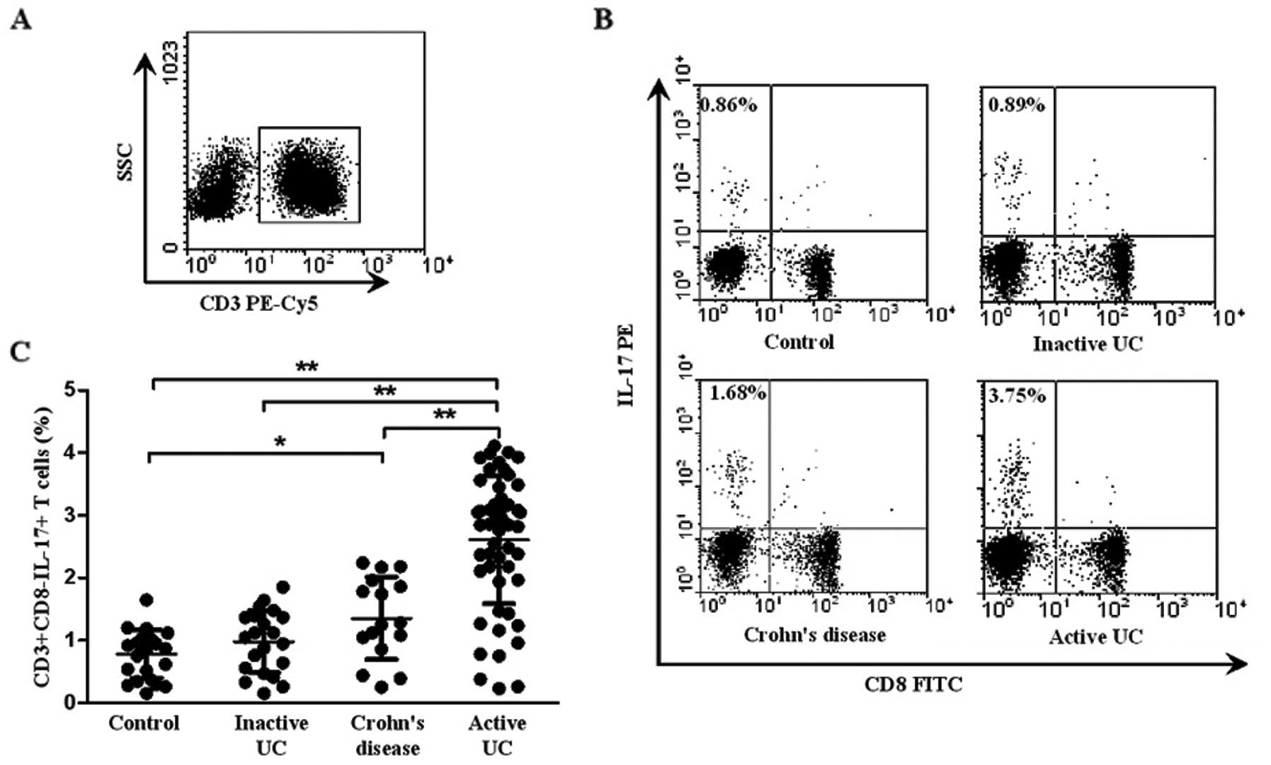 Aberrant Expression Of Circulating Th17 Th1 And Tc1 Cells