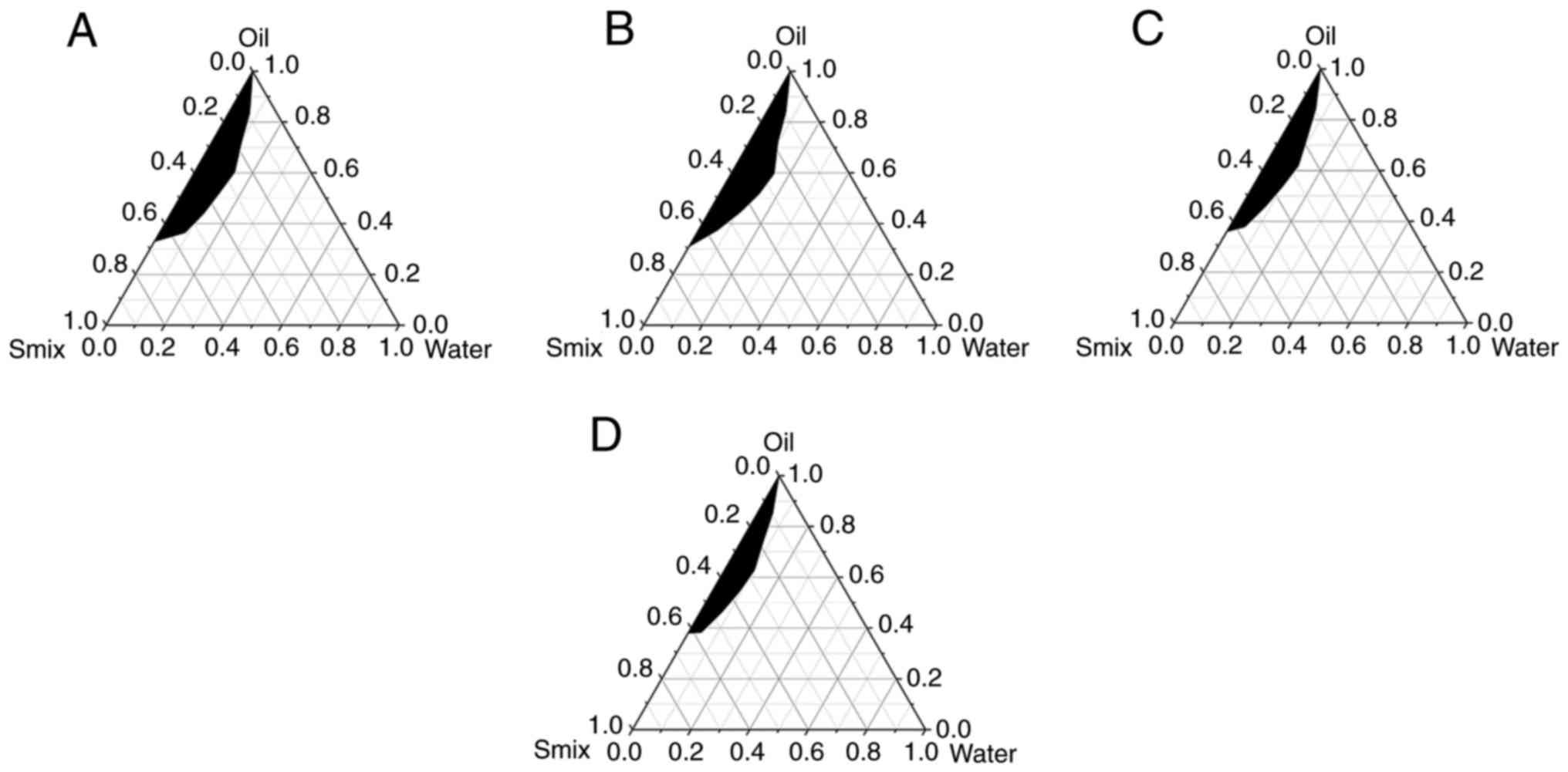 Preparation And Evaluation Of Spirulina Polysaccharide