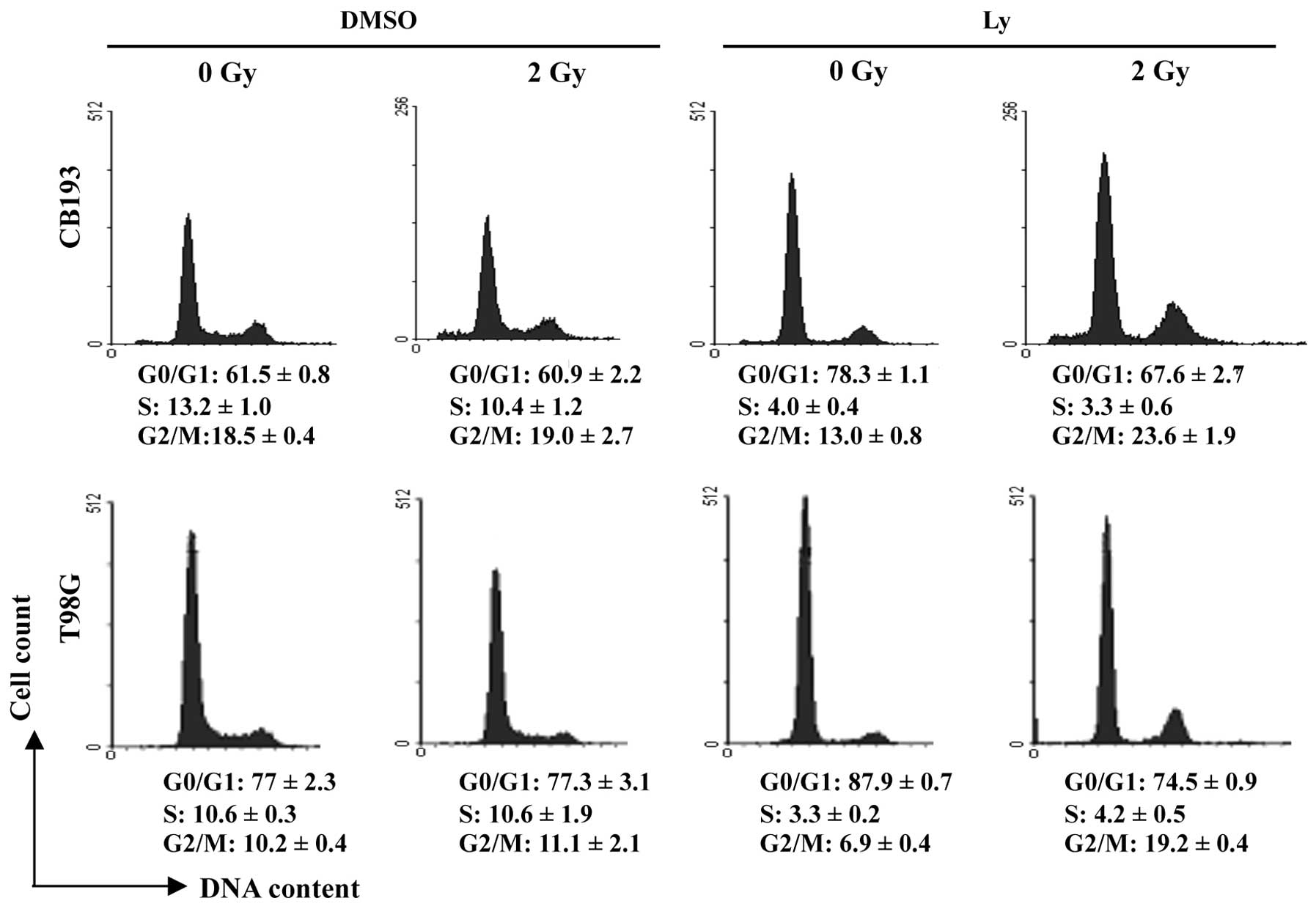 Radiation Induced Upregulation Of Telomerase Activity Escapes Pi3 Kinase Inhibition In Two