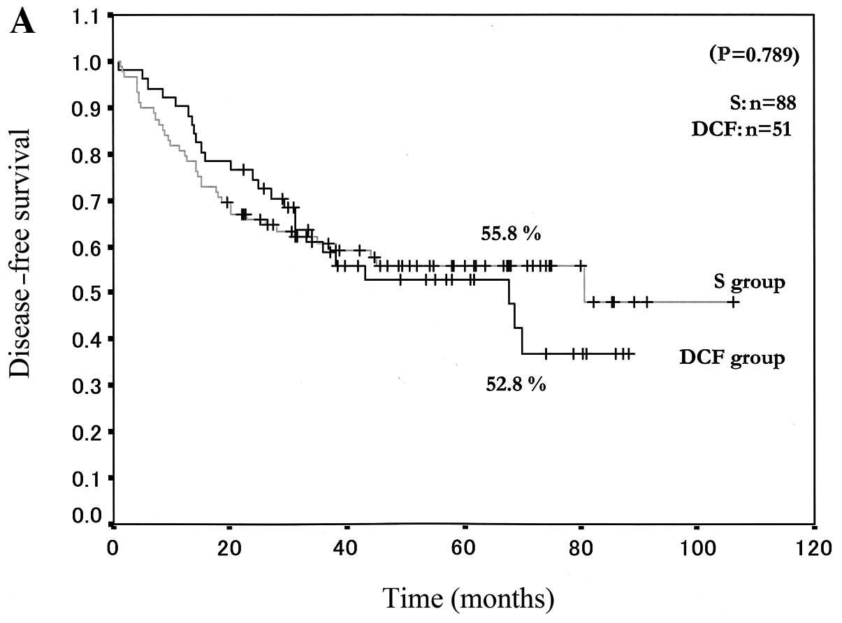 Docetaxel Cisplatin And 5 Fluorouracil Adjuvant
