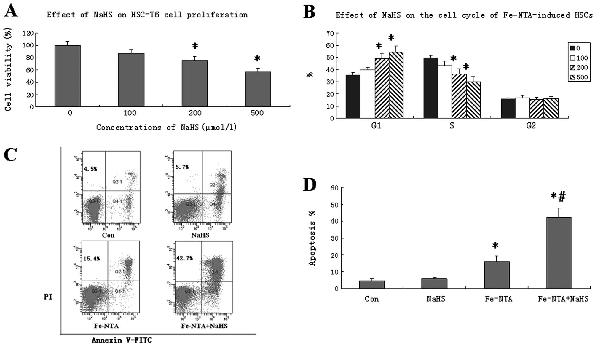 Protective Effects Of Hydrogen Sulfide On Oxidative Stress And Fibrosis In Hepatic Stellate Cells
