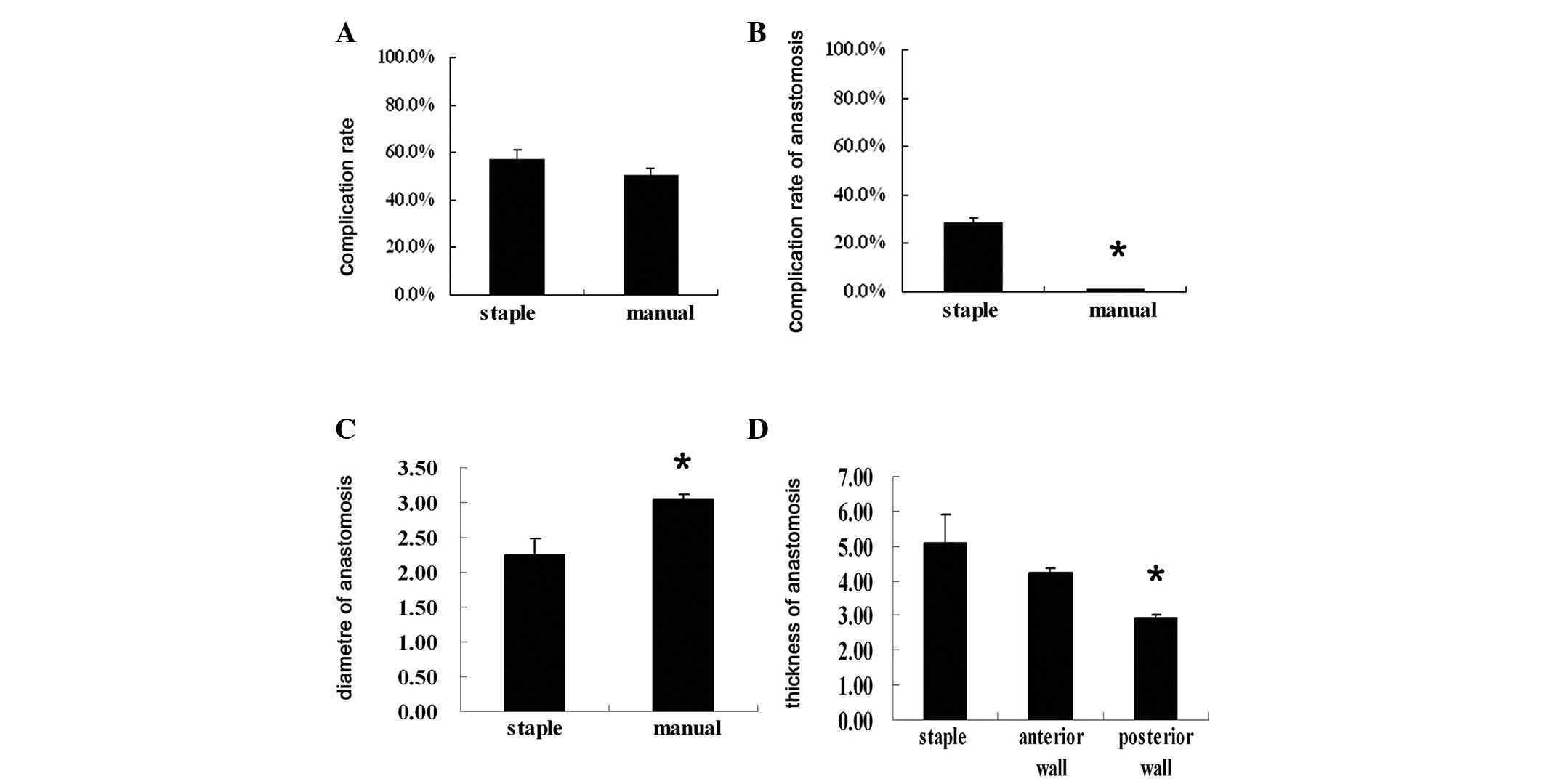 Efficacy Of Single Layer Continuous Suture Of The