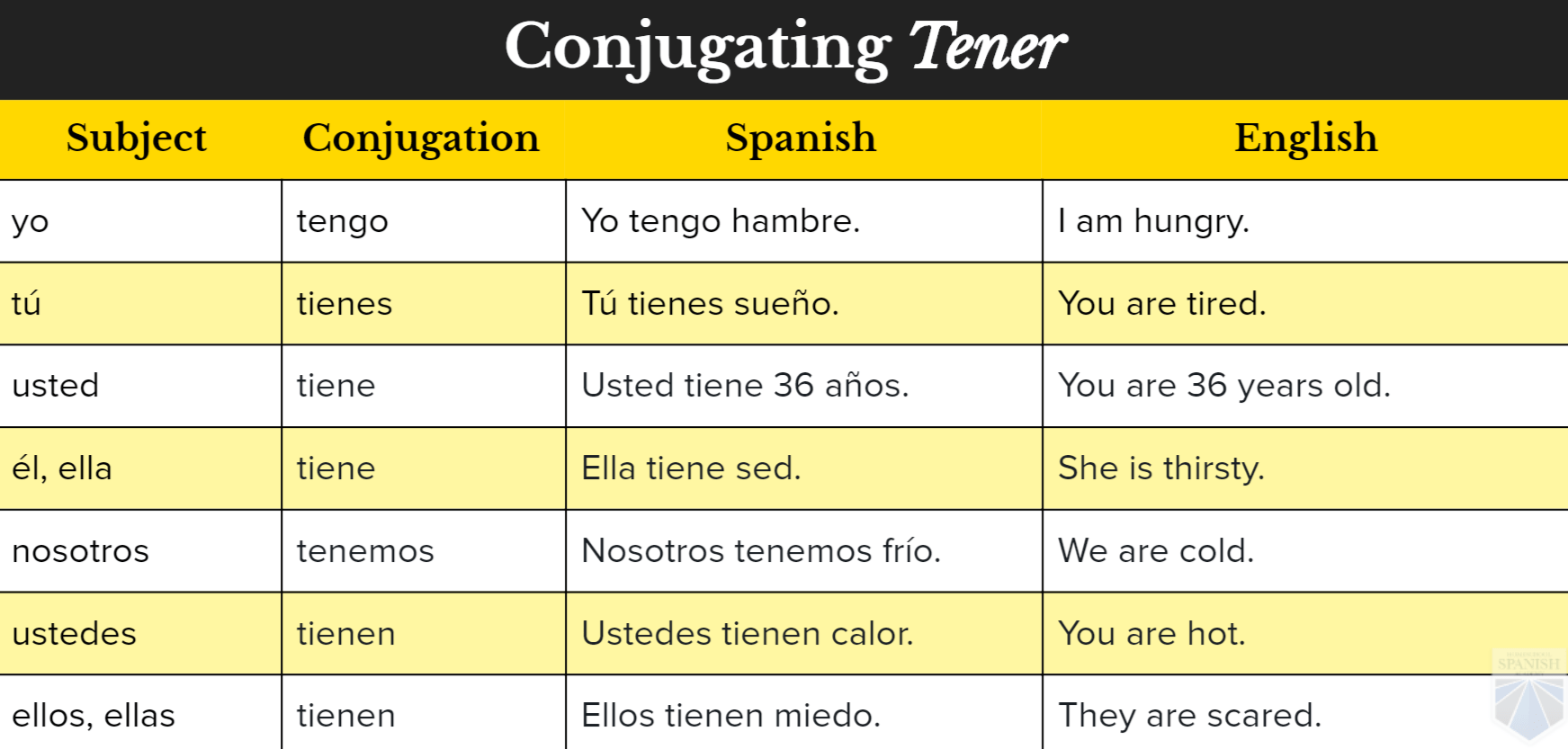 Spanish Conjugation Table Ser