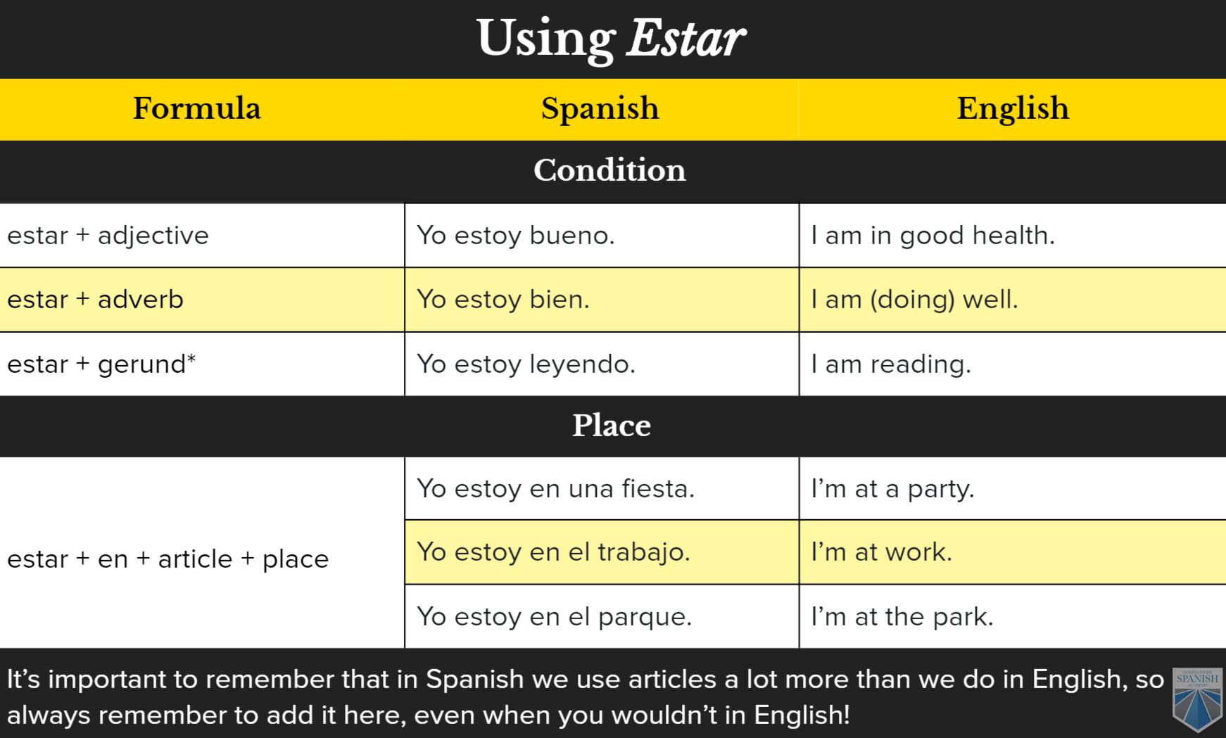 Ser Vs Estar Vs Tener All The Ways To Say I Am In Spanish