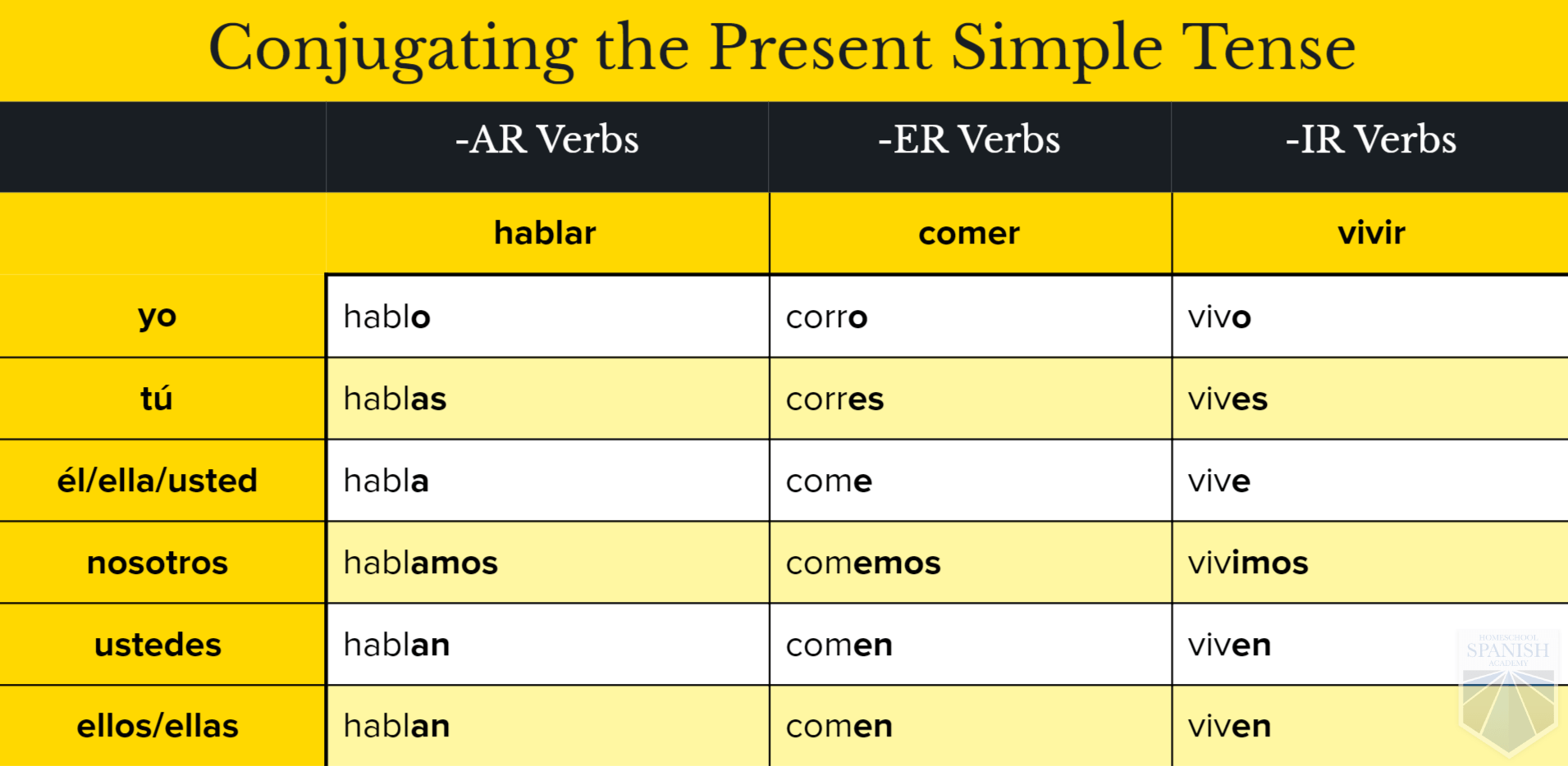 Spanish Conjugation Table All Tenses