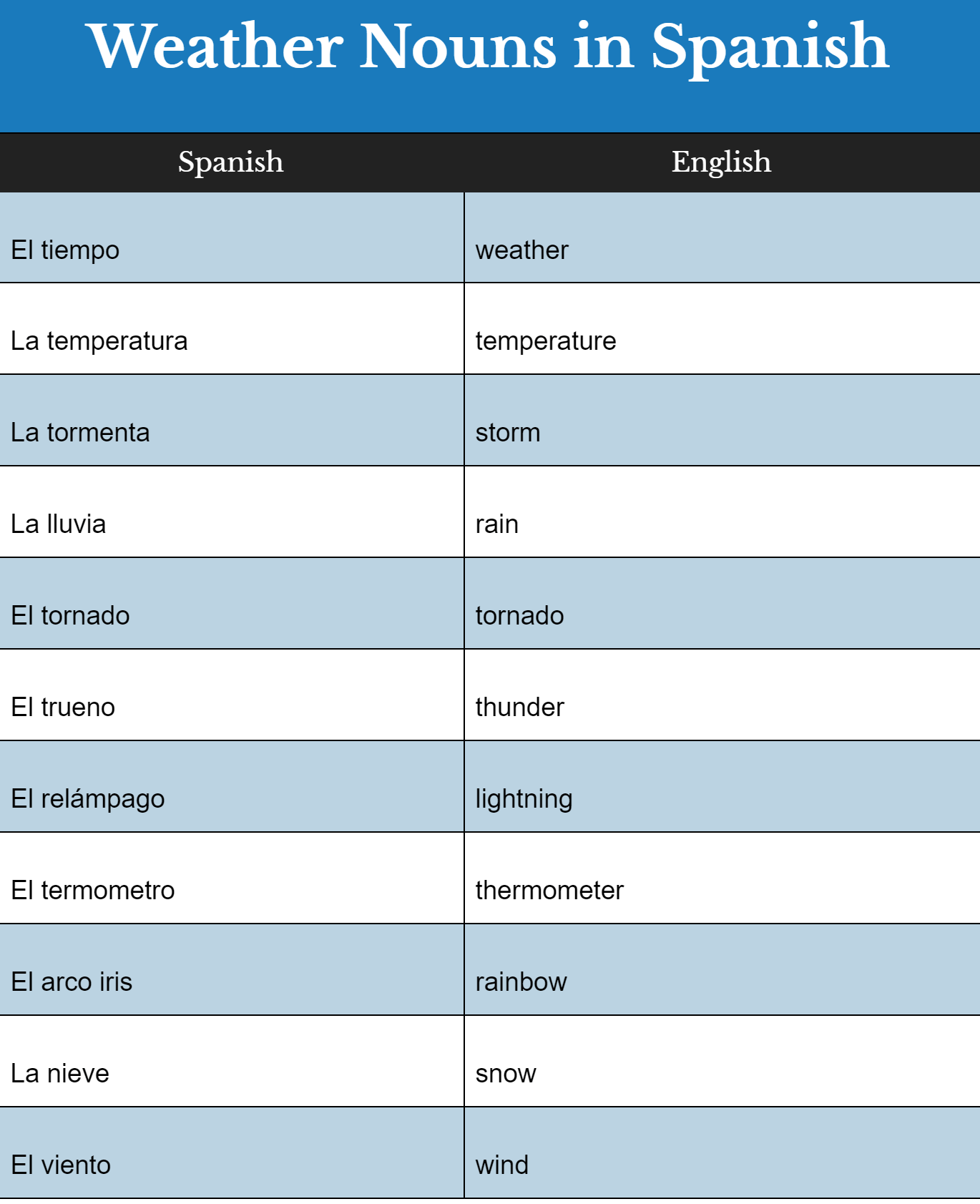 Fun Spanish Weather Words For Your Preschooler Come Rain