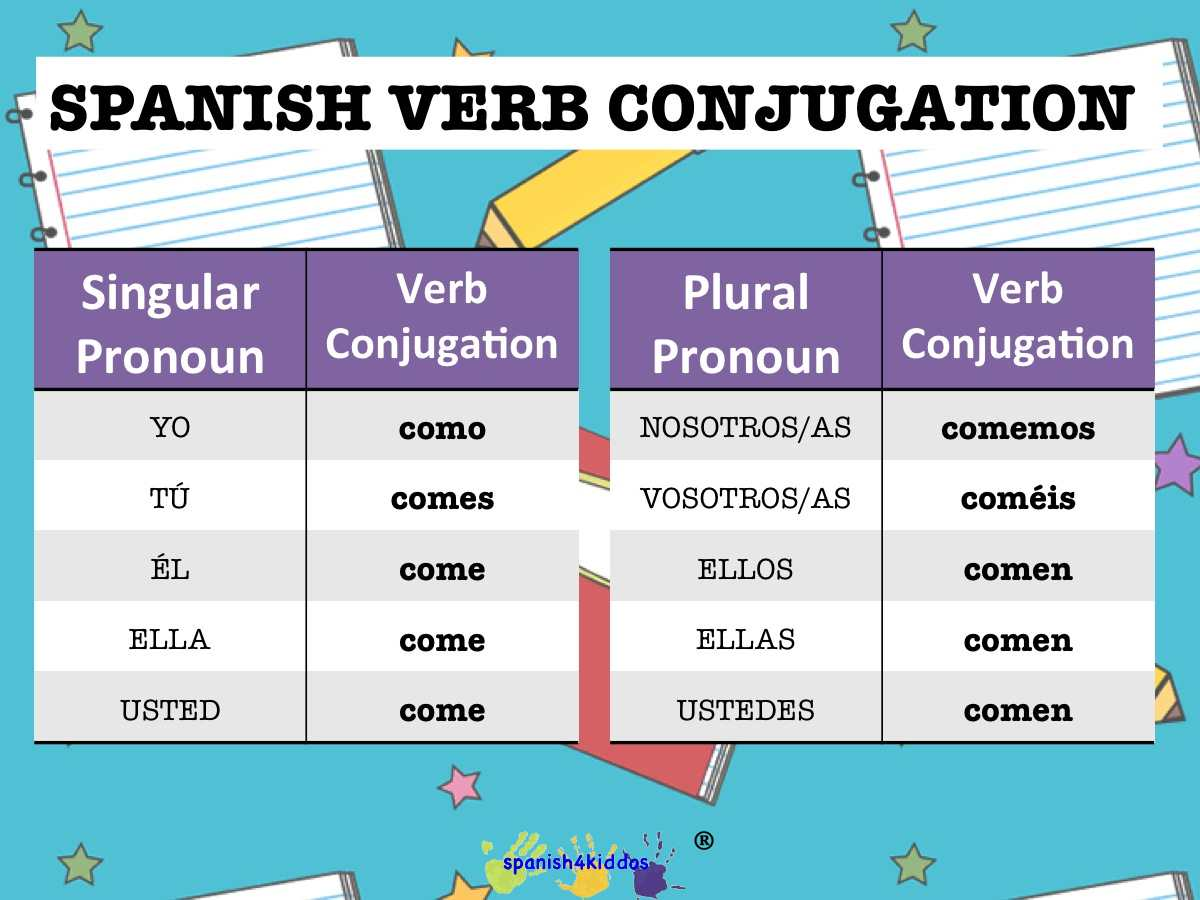 Spanish Verb Conjugation Chart Printable
