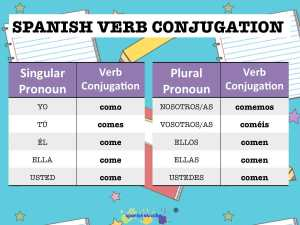 conjugate spanish regular verbs