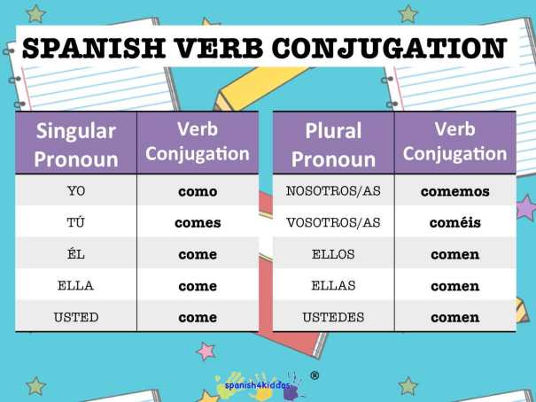Spanish verb comer or to eat