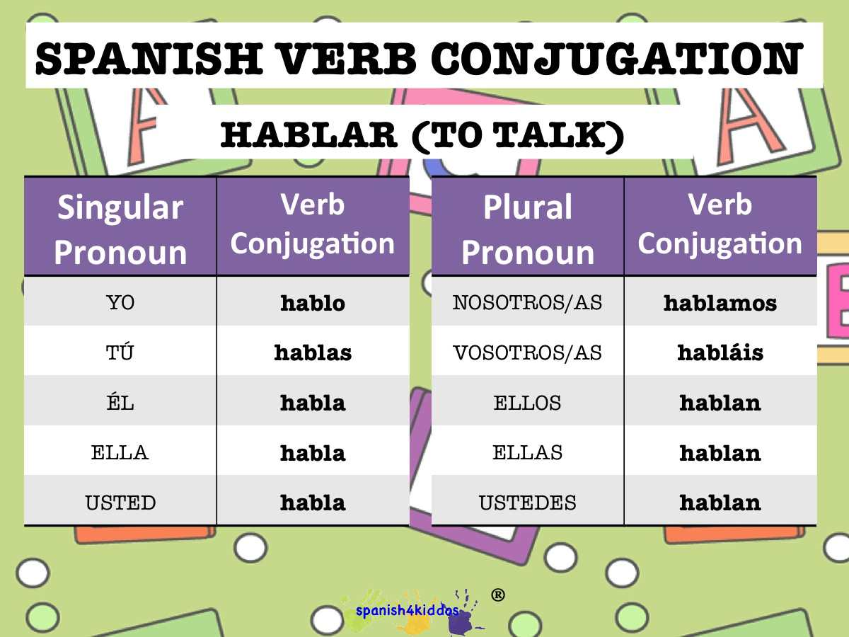 Verb Hablar Conjugation Spanish4kiddos Educational Resources