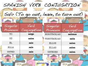 spanish ir verbs