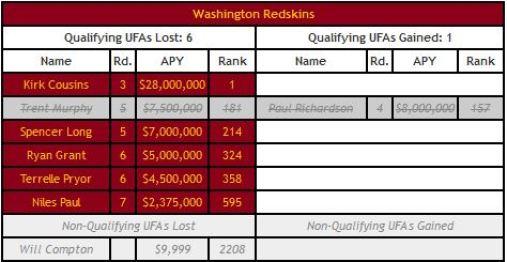 Tabla compensatoria de Redskins. Agencia Libre