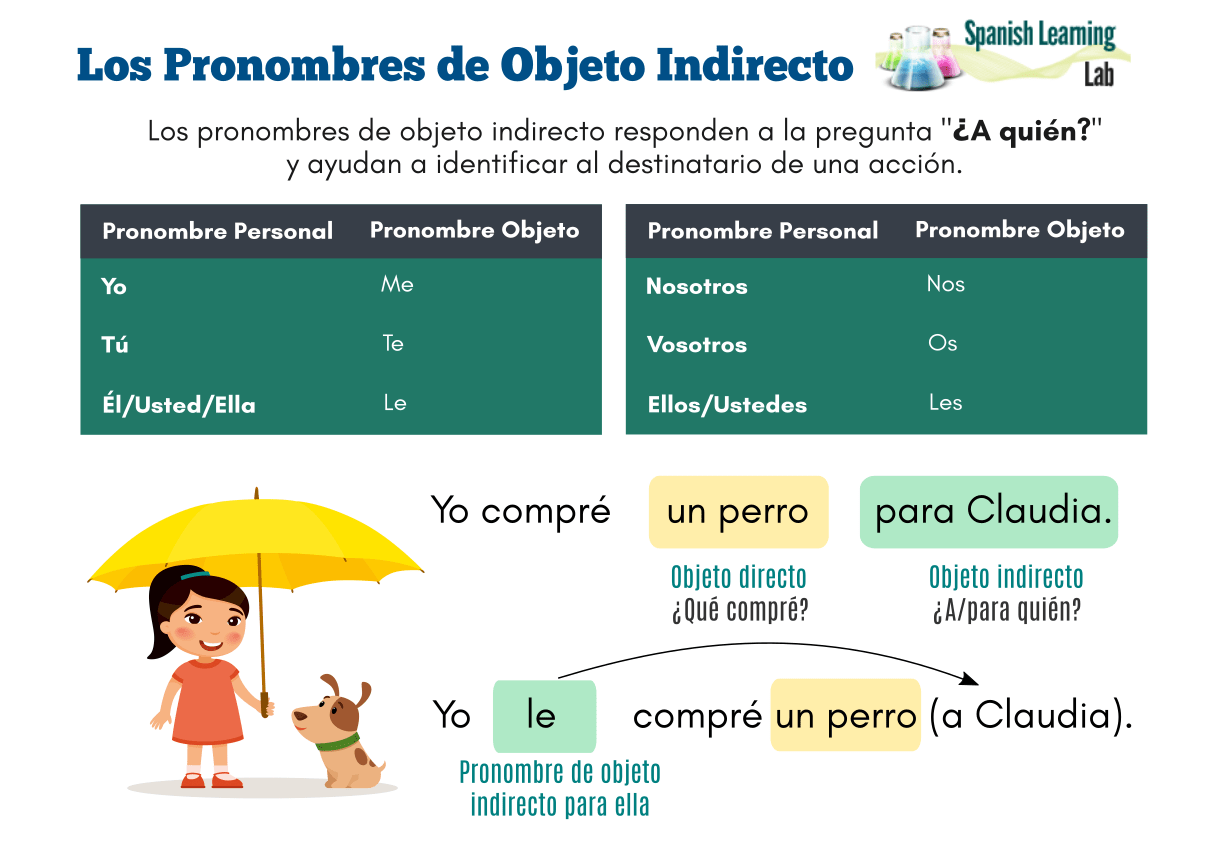 How To Use Indirect Object Pronouns In Spanish Sentences