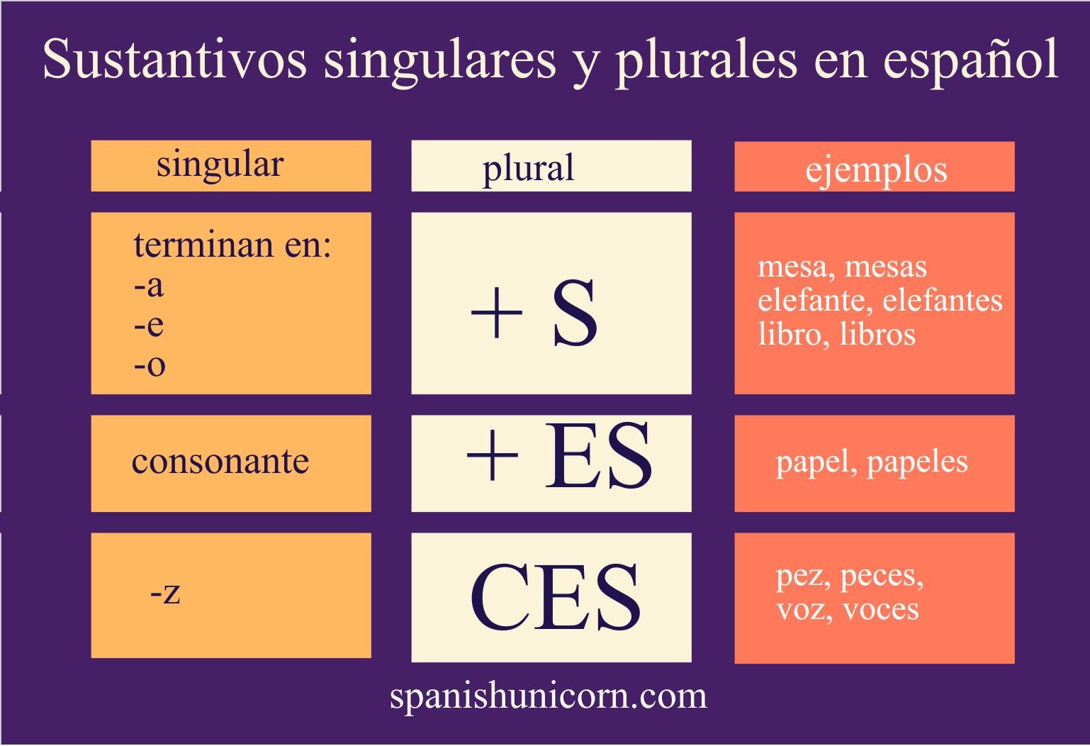 Sustantivos Singulares Y Plurales En Espanol
