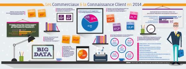 infographie connaissance client et les commerciaux