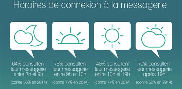 Source : Infographie par Dolist.net – Données par EMA B2B SNCD 2015