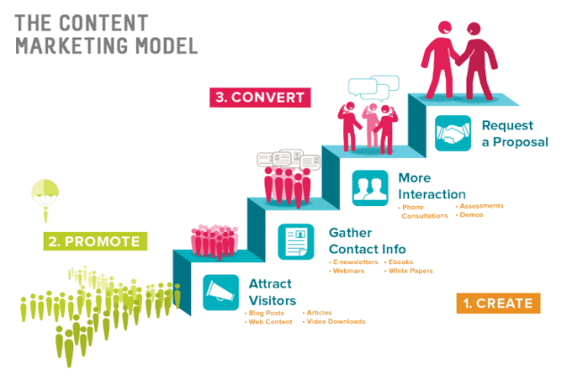 Growth Hacking | The content marketing model