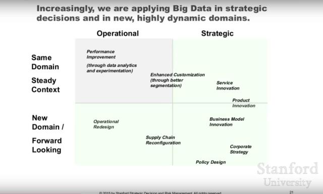 Figure 5 : les domaines d'application des Big Data