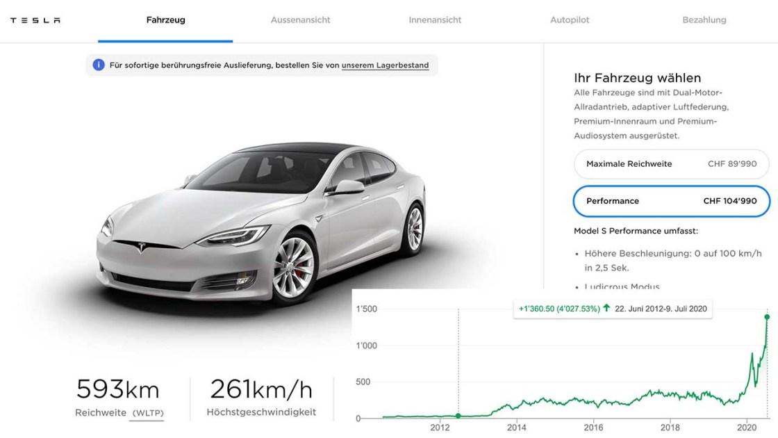 Tesla Aktien Kaufen Oder Nicht