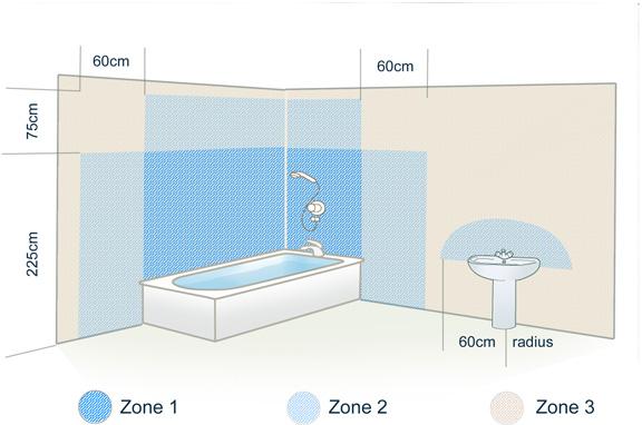 Bathroom Zone 3 zone 1 bathroom lighting regs - bathroom design