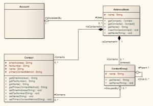Example Class Diagram [Enterprise Architect User Guide]