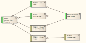 Example Requirements Diagram [Enterprise Architect User Guide]