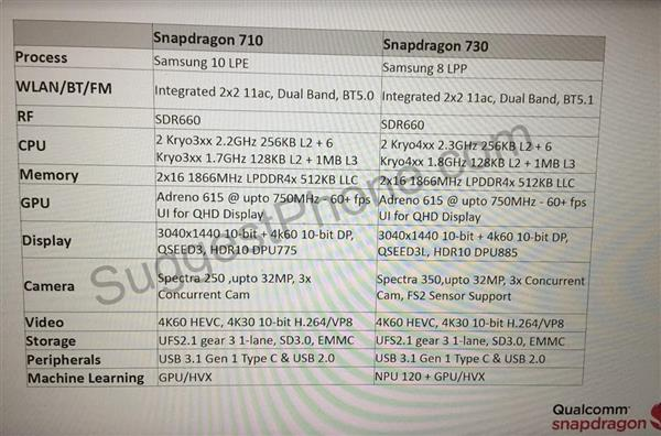 Snapdragon 720