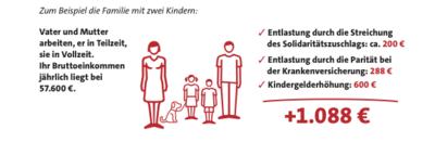Grafik: Beispiel einer Entlastung der Familie mit zwei Kindern in Höhe von 1.088 Euro jährlich