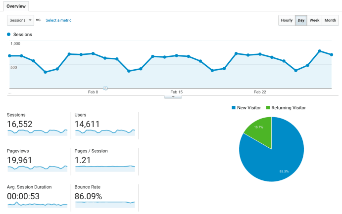 Google Analytics Sessions Report