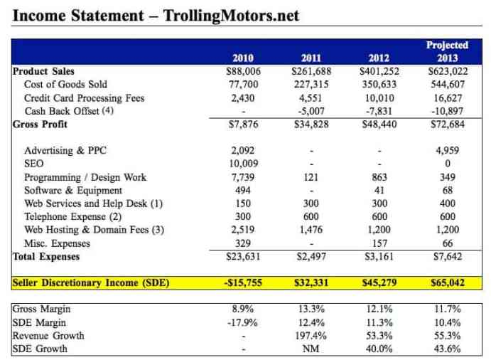 Trolling Motors Income Statement