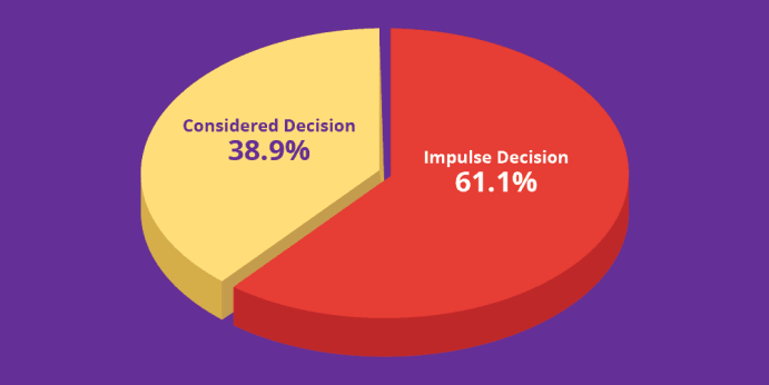 Impulse vs Considered Decision