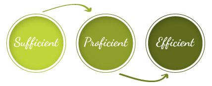 Sufficient vs Proficient