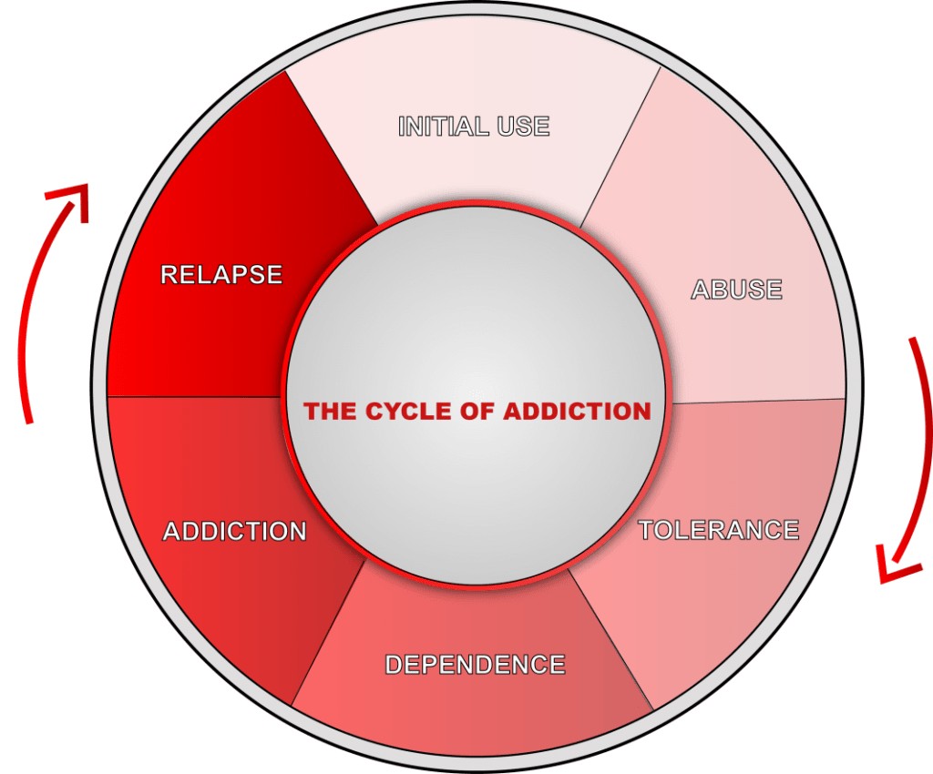 The Cycle Of Addiction Specialcare