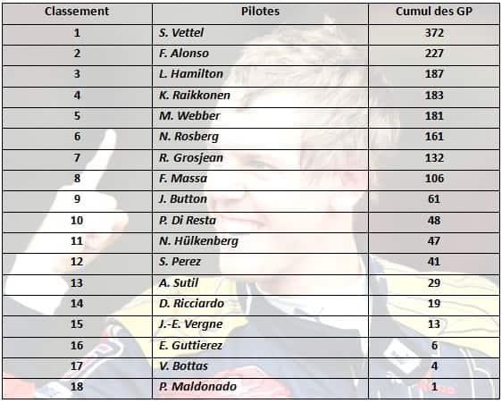 f1 2013 classement pilotes gp Etats-Unis