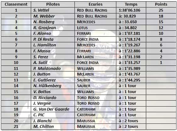 f1 2013 résumé gp Abu Dhabi-classement pilotes