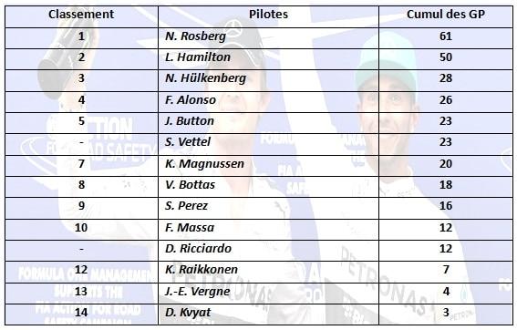 F1 2014 - GP de Bahreïn - Classement des Pilotes