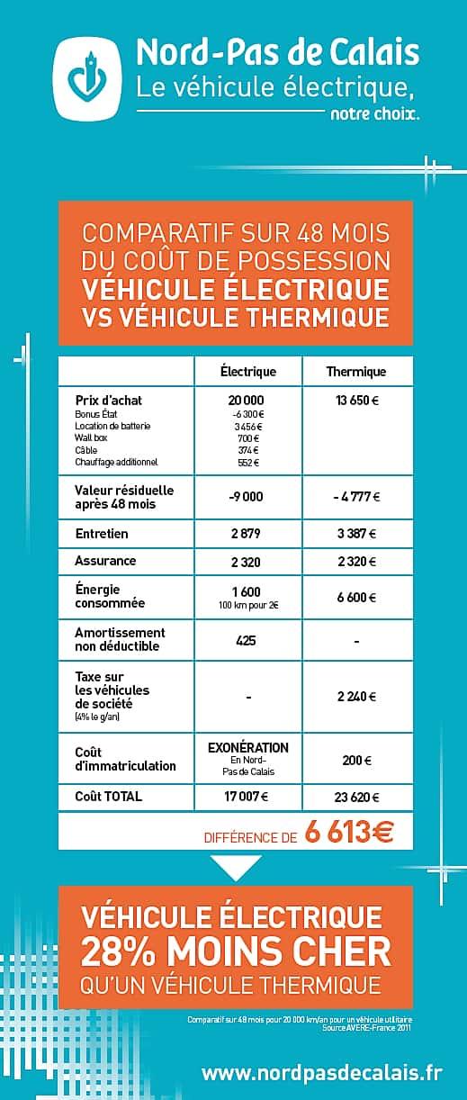 voiture-electrique-etude-48m-2