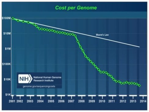 The total cost of sequencing a human genome as calculated by theNHGRI