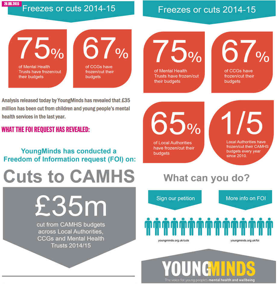 £35 million cuts to children's Mental Health services: Speak up to stop CAMHS cuts!